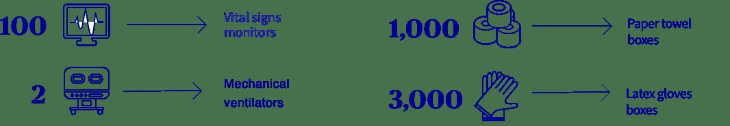 Donated IMSS BIenestar COVID-19