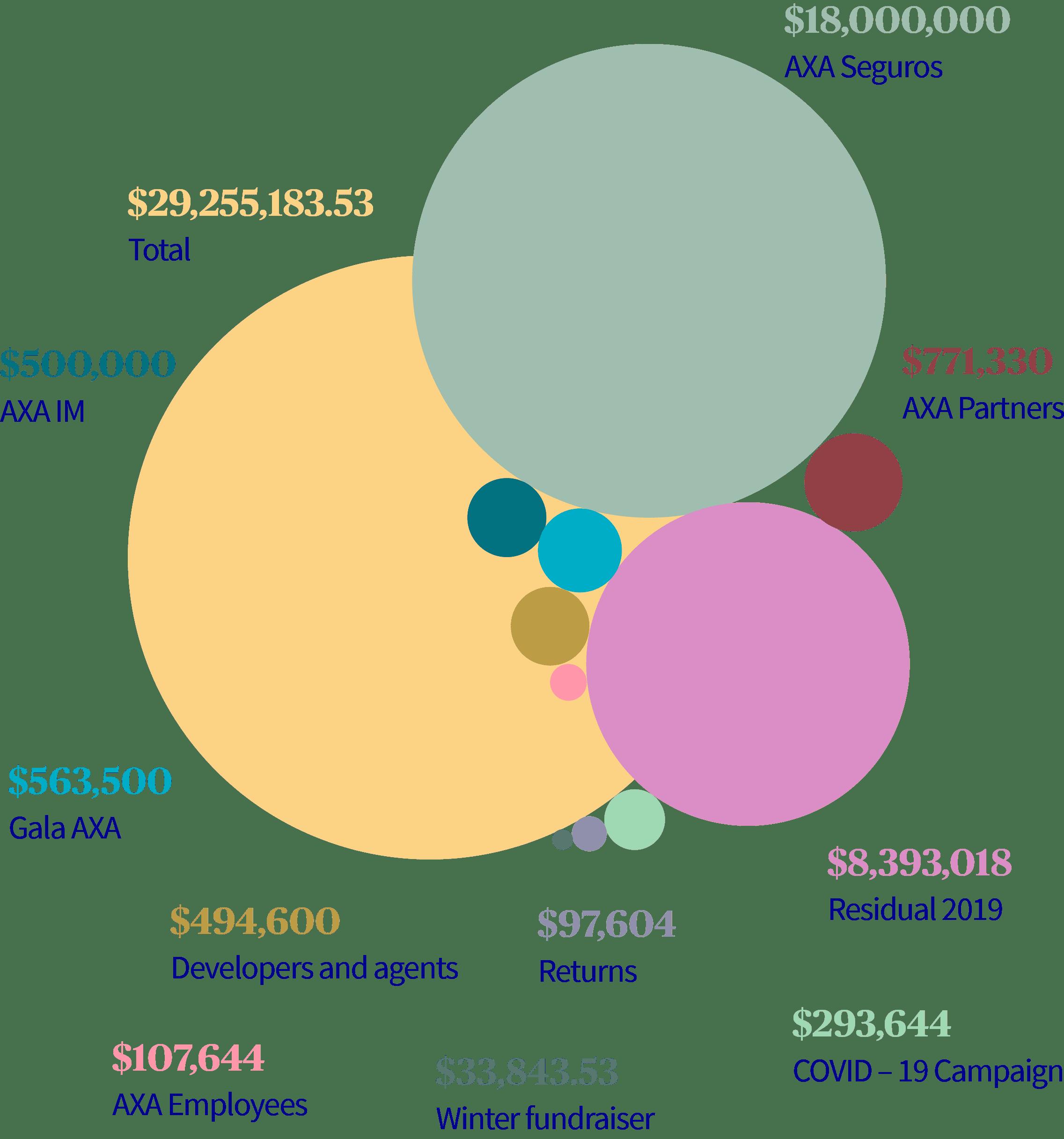 Revenues as of December 31, 2020